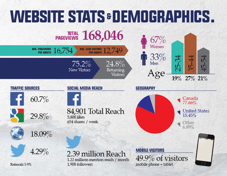 2015MMag_AdPackage_STATS